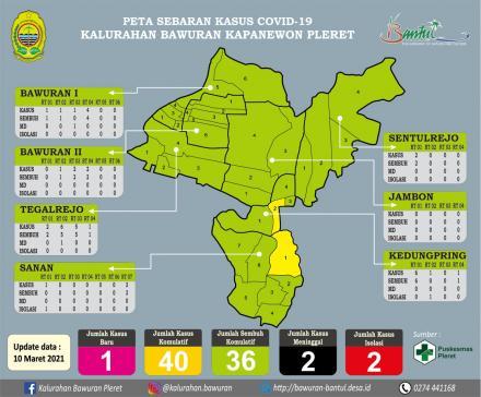 Peta Sebaran Kasus Covid19 Kalurahan Bawuran
