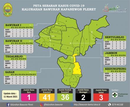 Update : Peta Sebaran Kasus Covid19 Kalurahan Bawuran