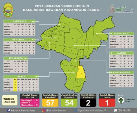 Pembaharuan Data Sebaran Konfirmasi Positif Covid-19 Kalurahan Bawuran